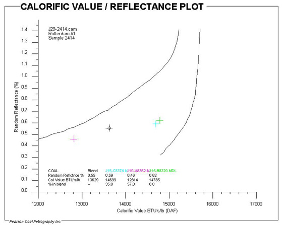 Fig. (3) Prediction of a Blend Calorific Value