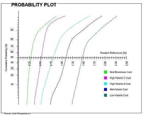 Fig. (4) Burnout Prediction using probability plots