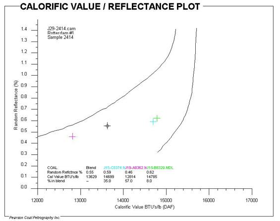 Fig. (3) Prediction of a Blend Calorific Value