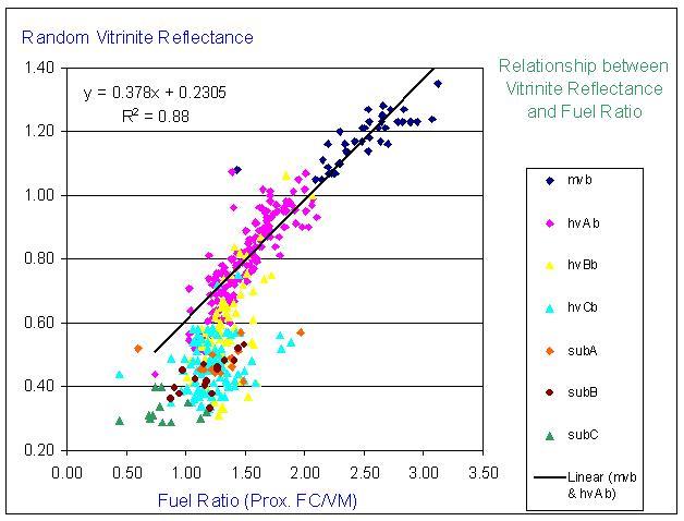 Fig. (2) Fuel Ratio versus Vitrinite reflectance